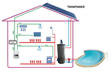 TWINPOWER A MULTIFUNCTIONAL SYSTEM
